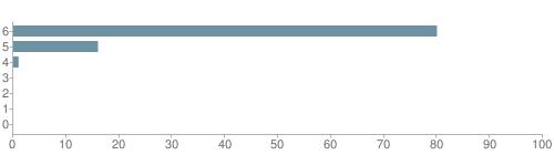 Chart?cht=bhs&chs=500x140&chbh=10&chco=6f92a3&chxt=x,y&chd=t:80,16,1,0,0,0,0&chm=t+80%,333333,0,0,10|t+16%,333333,0,1,10|t+1%,333333,0,2,10|t+0%,333333,0,3,10|t+0%,333333,0,4,10|t+0%,333333,0,5,10|t+0%,333333,0,6,10&chxl=1:|other|indian|hawaiian|asian|hispanic|black|white
